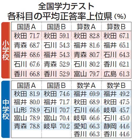 全国学力テスト 各科目の平均正答率上位県